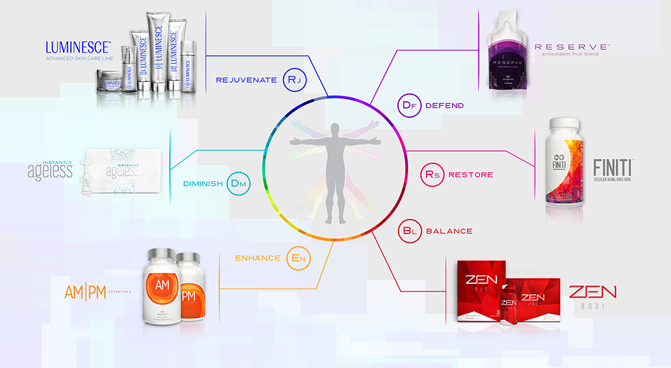 Jeunesse Youth Enhancement System (Y.E.S)